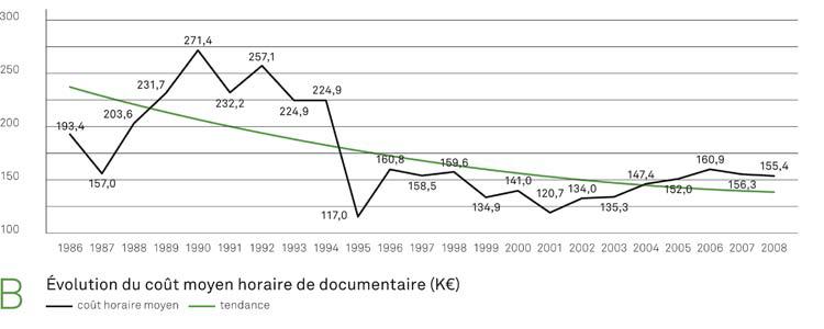 Graphique de l'évolution du coût horaire de documentaire.